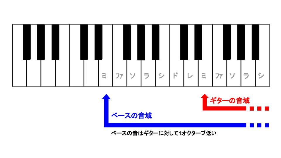 ベースとギターの担当音域図